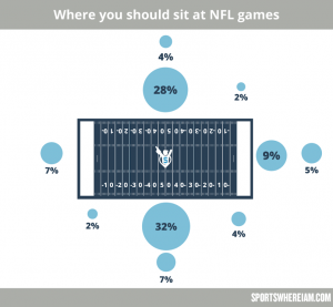 Where you should sit at NFL games